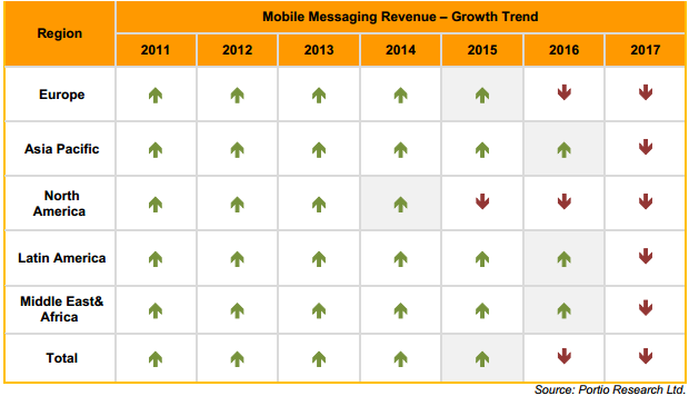 Mobile Messaging Revenue Growth Trends - Regional and Worldwide